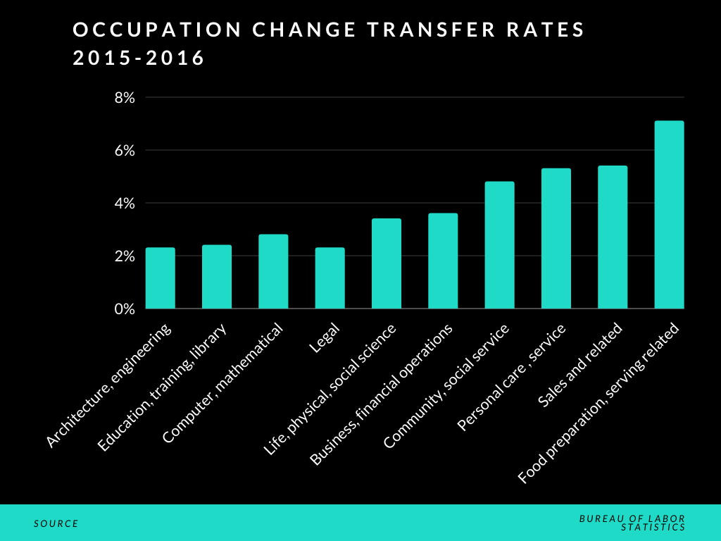 Image for part: Statistics to indicate career change