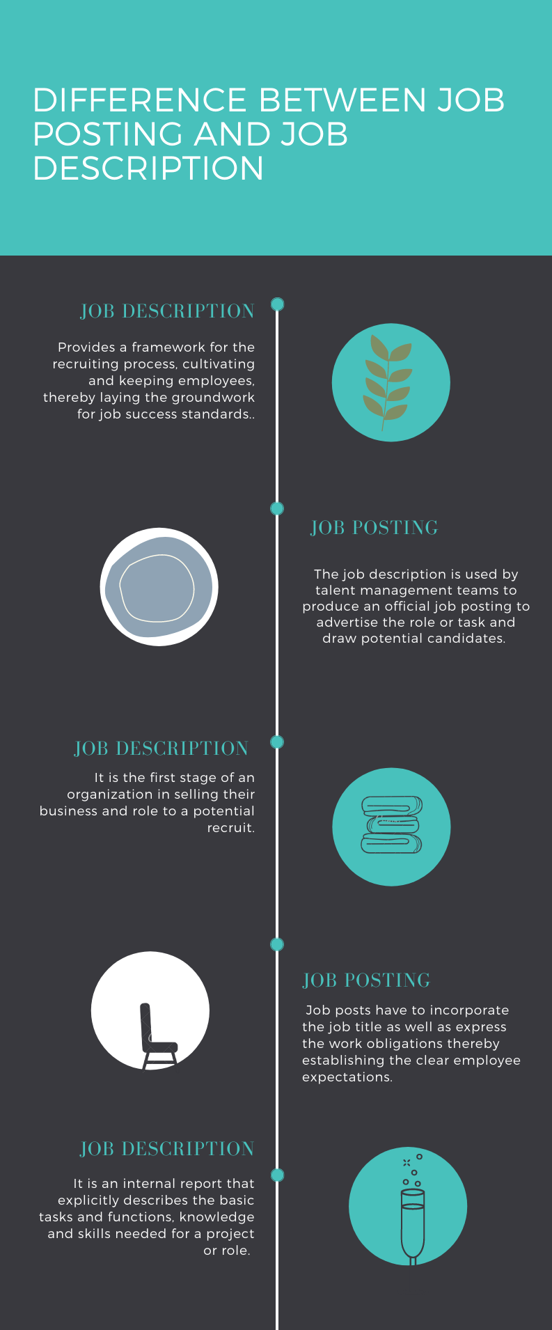 Image for part: Difference between Job posting versus Job description