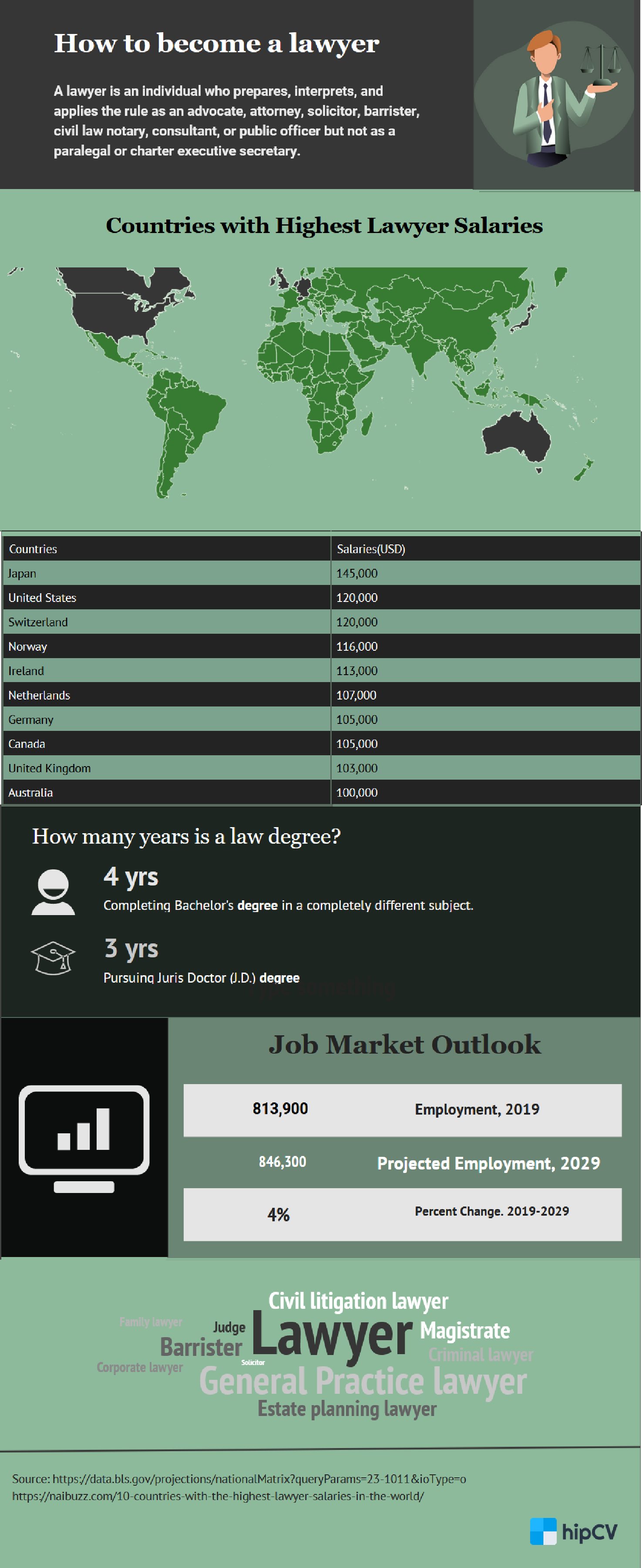 Image for part: Job Prospects and Market Outlook