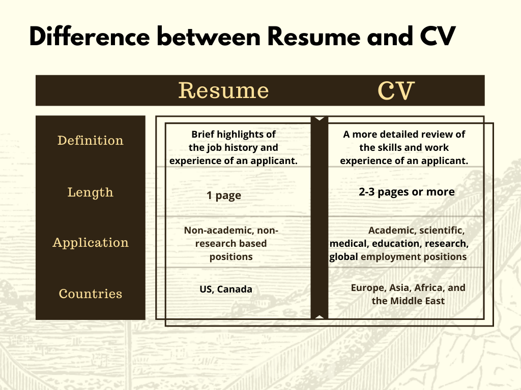 Image for part: Difference between a CV and Resume